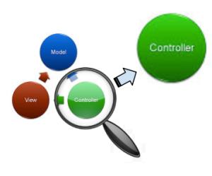 MVC Diagram focused on Controller layer
