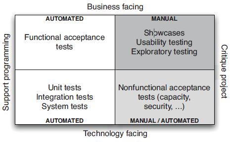 quadrante dos testes